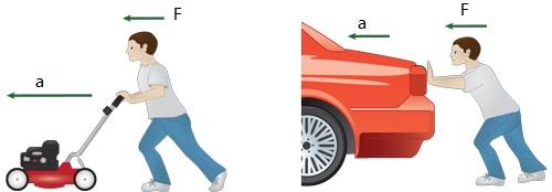 Imagem prática da Segunda Lei de Newton