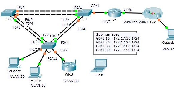 Seeseenayy: CCNAv3 Completed Packet Tracer 4 5 1 2