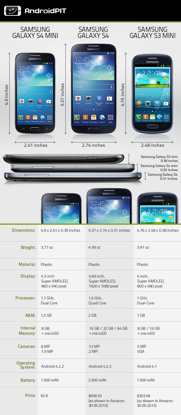 Comparison - Android Galaxy S4 Mini, S4 and S3 Mini