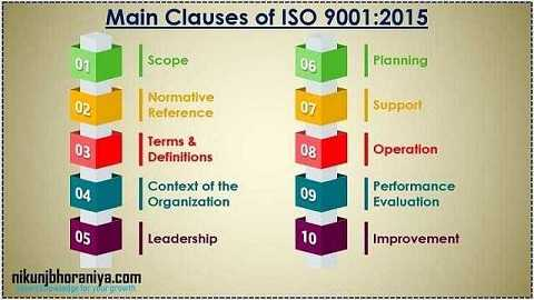 Main Clauses of ISO 9001-2015