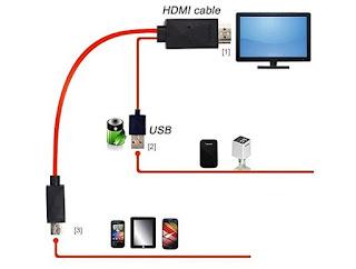 Come collegare MHL