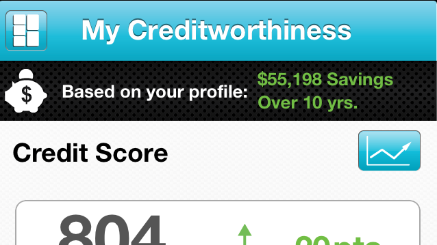 Credit History - My Credit Scores