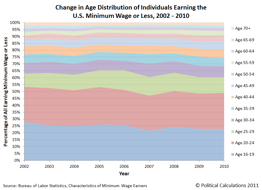 Change in Age Distribution of Individuals Earning the U.S. Minimum Wage or Less (Stacked Area Chart), 2002 - 2010