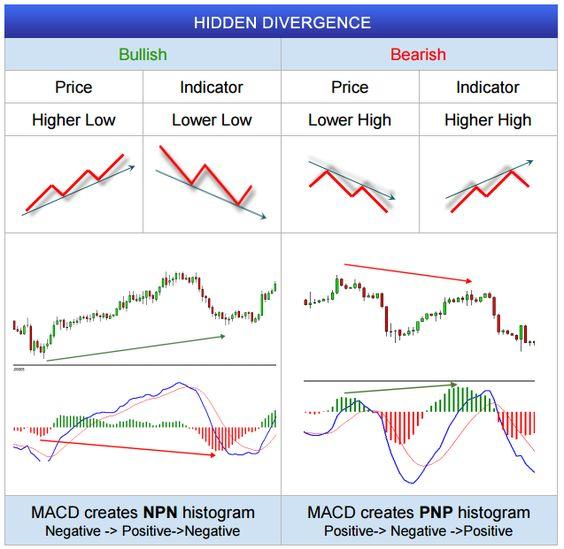 Forex hidden divergence indicator