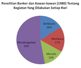 penelitian banker,hasil riset banker,tentang yang mendengarkan
