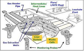 Landfill gas reclaim