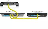Collegare al modem un router nuovo senza cambiare rete