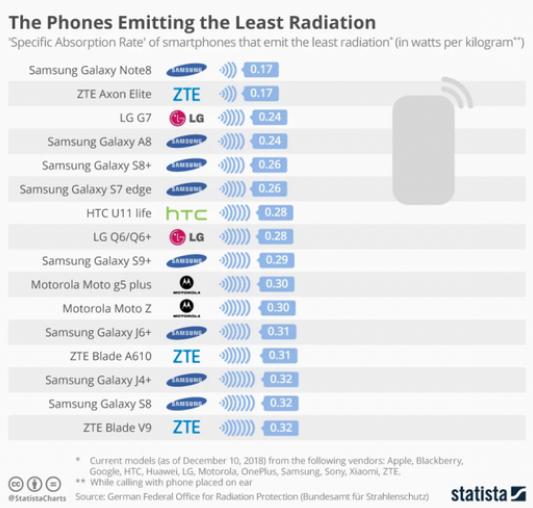 Handphone dengan Radiasi Rendah Hingga Tinggi Ponsel mana Yang Paling Aman bagi Kesehatan