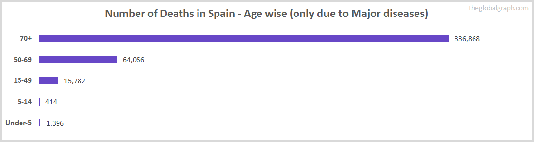 Number of Deaths in Spain - Age wise (only due to Major diseases)