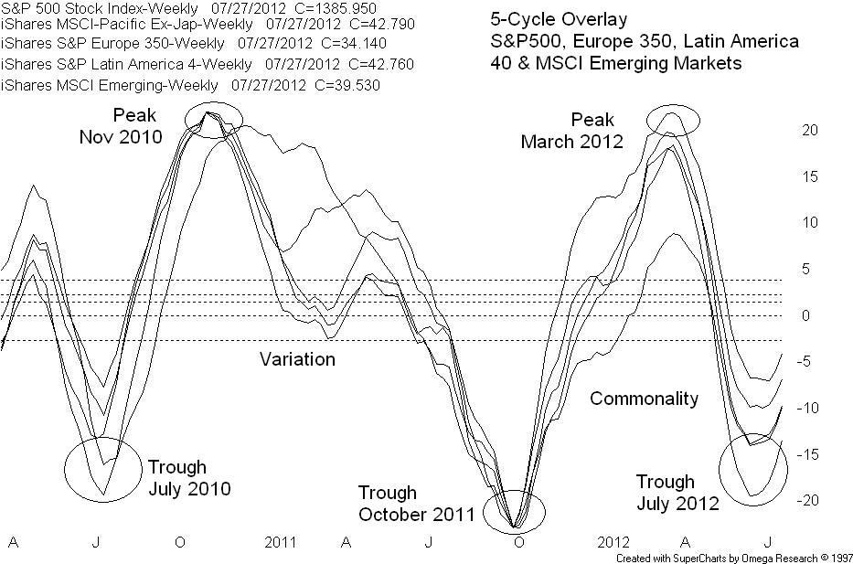 Market Chat With Getting Technical: Cycle Commonality