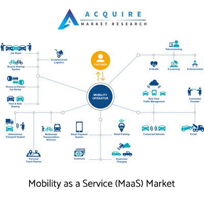 Market Research Blog: Mobility As A Service (Maas) Market will