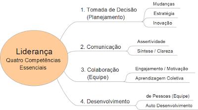 Treinamento Liderança Competências Essenciais Tomada Decisão Planejamento Comunicação Engajamento Pessoas Equipe
