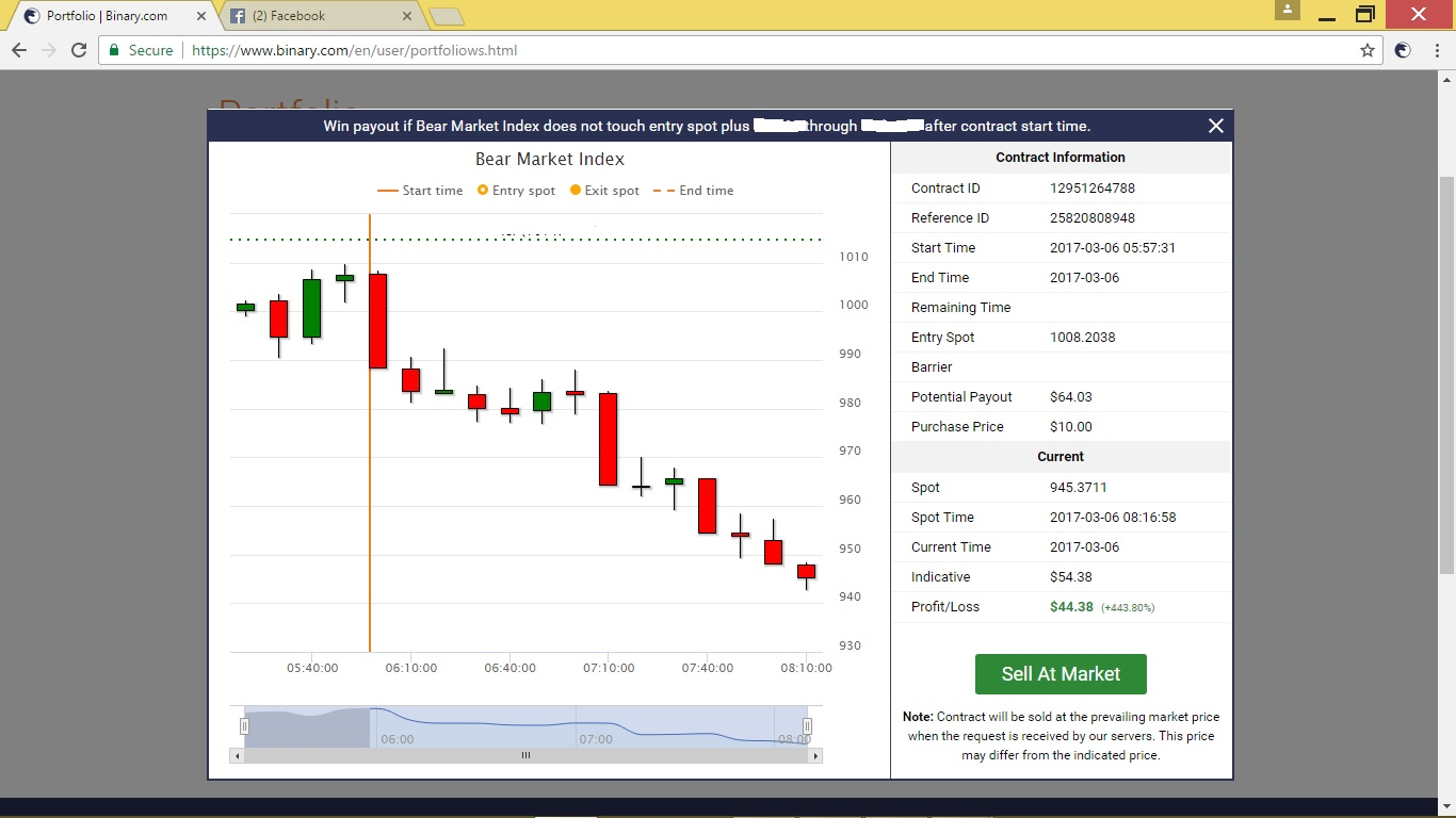 All about binary options trading
