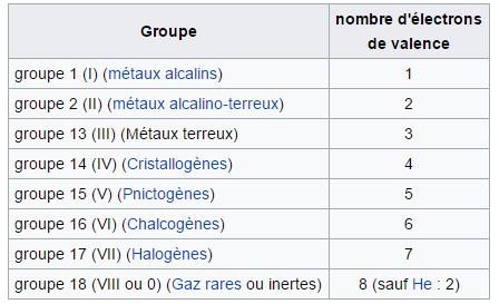 Comprendre La Table Periodique Des Elements