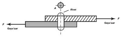 Ensiklopedia Teknik Mesin Tegangan Geser