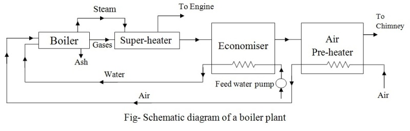 schematic diagram of a steam boiler | mechanical engineering,