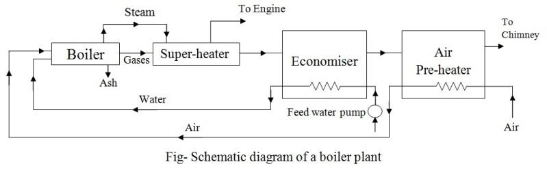 Gas Steam Boiler Wiring Diagram Single Switch Ho Schwabenschamanen De Eve Schullieder U2022 Rh Residential Crown