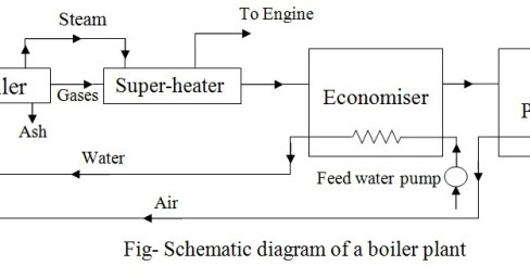 Block Diagram Boiler - Wiring Diagram Img on