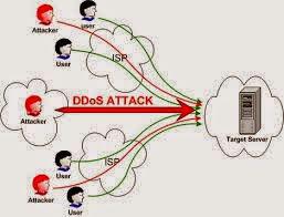 Cara Membuat DDOS Attack Dengan Mudah