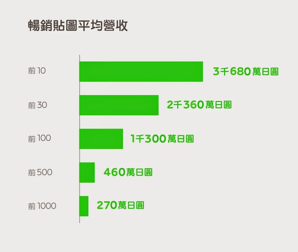 LINE個人原創貼圖,總銷售額成長23.9倍
