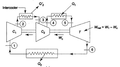 EFFECT OF INTERCOOLING ON BRAYTON CYCLE Mechanical