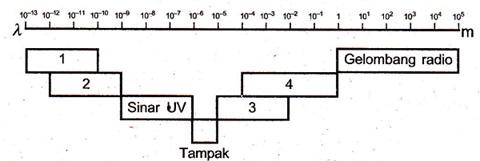 Belajar Fisika 23 Latihan Soal Dan Pembahasan Un Fisika Sma Materi Gelombang Elektromagnetik