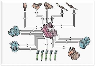 Sistem Electronic Fuel Injection (EFI)