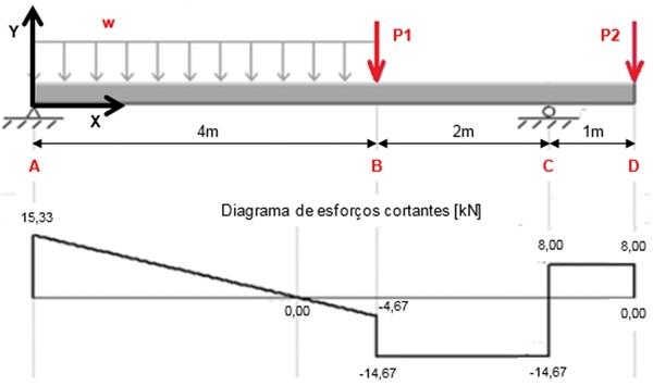 Diagrama de esforços cortantes [kN]