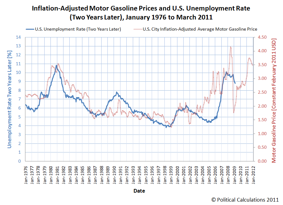 Inflation-Adjusted Motor Gasoline Prices and U.S. Unemployment Rate (Two Years Later), January 1976 to March 2011, with Forecast Motor Gasoline Prices through December 2011