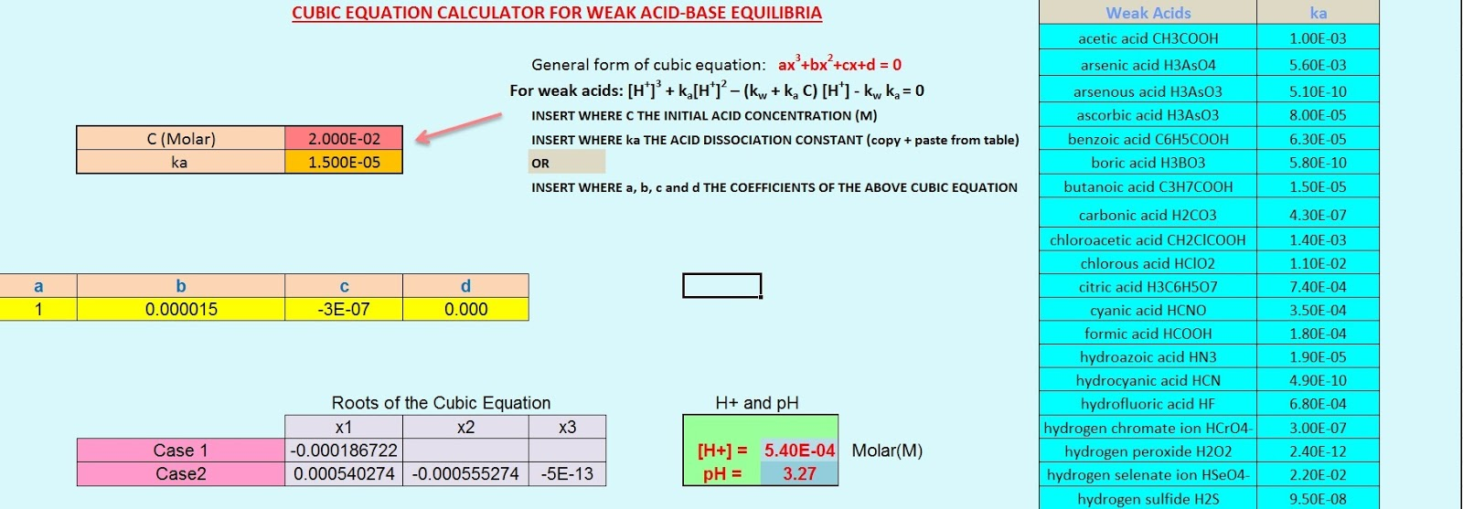 Fig. I.1: The cubic equation calculator for weak acid-base equilibria. By inserting values for the initial acid concentration C(Molar)  and for the acid dissociation constant (values are shown in the table for the most common weak acids) the [H+] and pH values of the solution are calculated