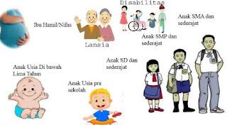 Pengertian dan Maksud Komponen PKH