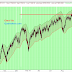 Is This  A Bullish Price Correction of the U.S Market?