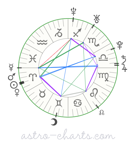 mapa astral de taylor kitsch