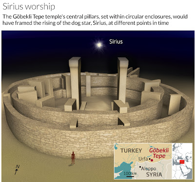 World's oldest temple built to worship the dog star?