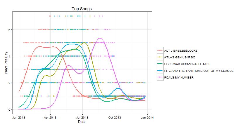 Top Songs by Artist on CD102.5 in 2013