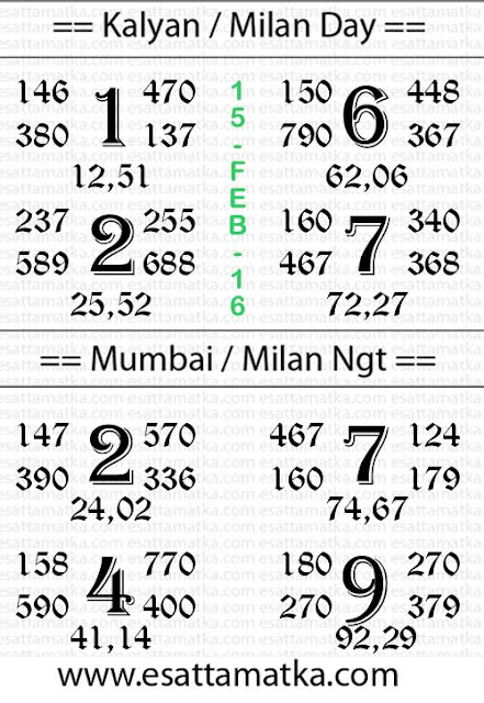 Today Satta Matka Number Chart | Kalyan Matka Chart (15-Feb-2016)