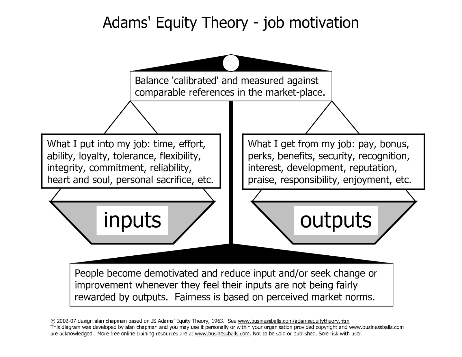 apple and equity theory Equity theory, when applied to the workplace, focuses on an employee's work compensation relationship and an employee's attempt to reduce any perceived unfairness discover strengths and weakness of the theory and implementation advice on the two main processes an individual can use.