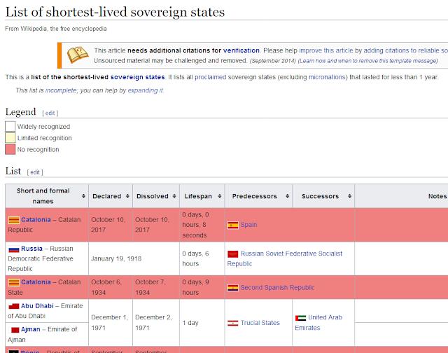 Cataluña, el estado soberano más corto de la historia