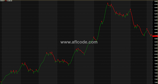 Accurate No Loss Line Chart With Buy Sell Signals