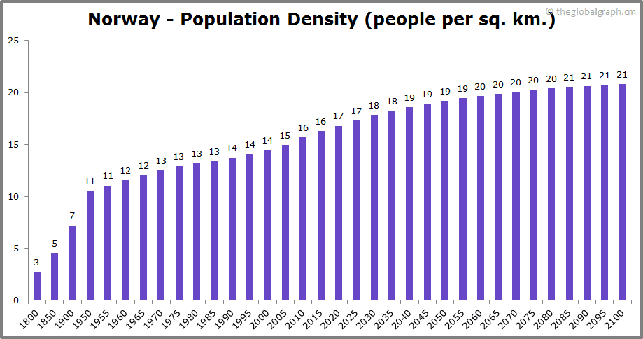 Norway  Population Density (people per sq. km.)