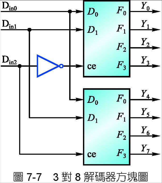 alex9ufo 聰明人求知心切 P7-10 以2x4 Deocder 完成3x8 Decoder 適用於