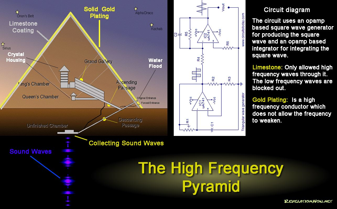 The Pyramids of Giza Were the Source of Ancient Free Energy