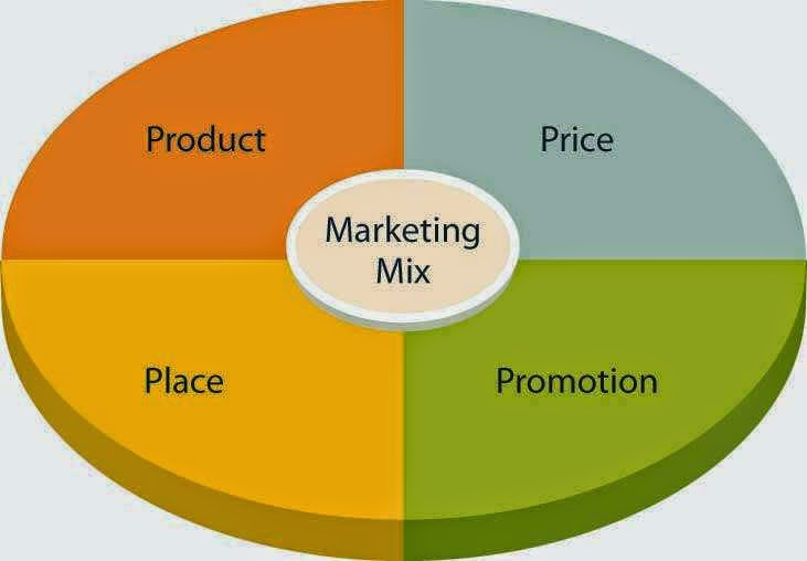 199 Contoh Judul Skripsi Manajemen Pemasaran Terbaik Hanya Skripsi