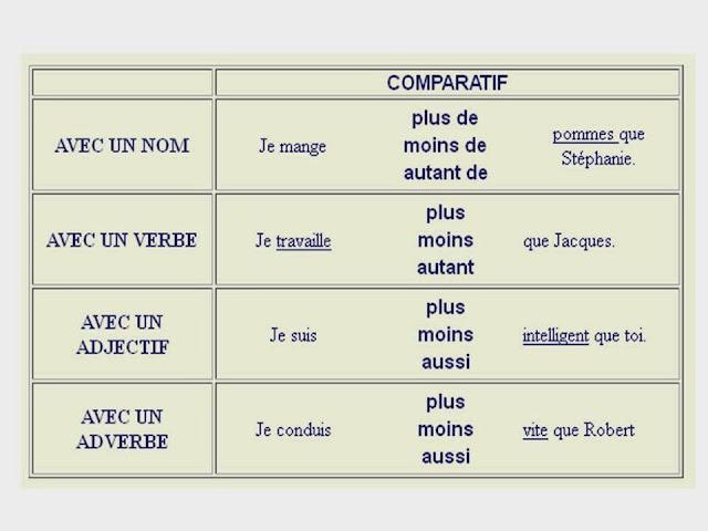 Stopniowanie przymiotnika - gramatyka 3 - Francuski przy kawie