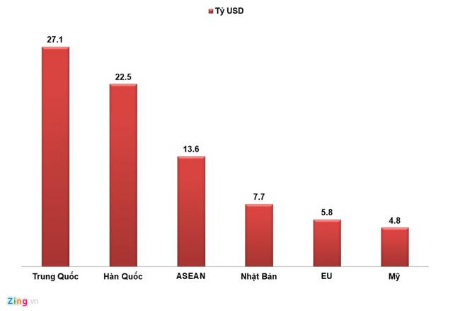 Hàng hóa nhập khẩu của Việt Nam 14 số lượng là từ Trung Quốc