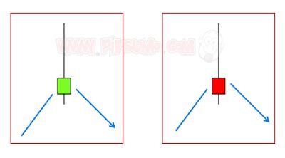 candlestick reversal signal