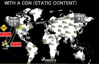 Website yang menggunakan CDN