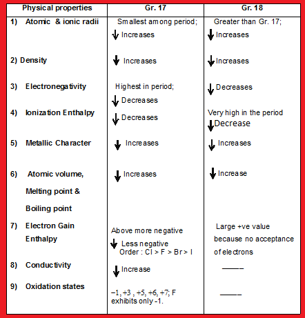 Atomic & ionic radii or size, density, electronegativity, etc.