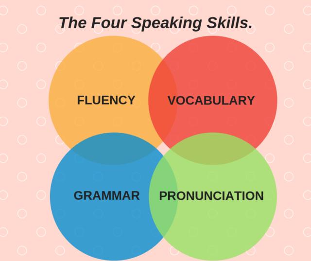 Keterampilan Berbicara - Speaking Skills