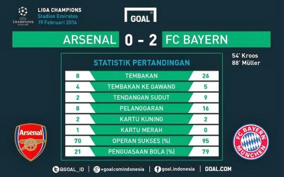 Jadwal Liga Champion Week 5